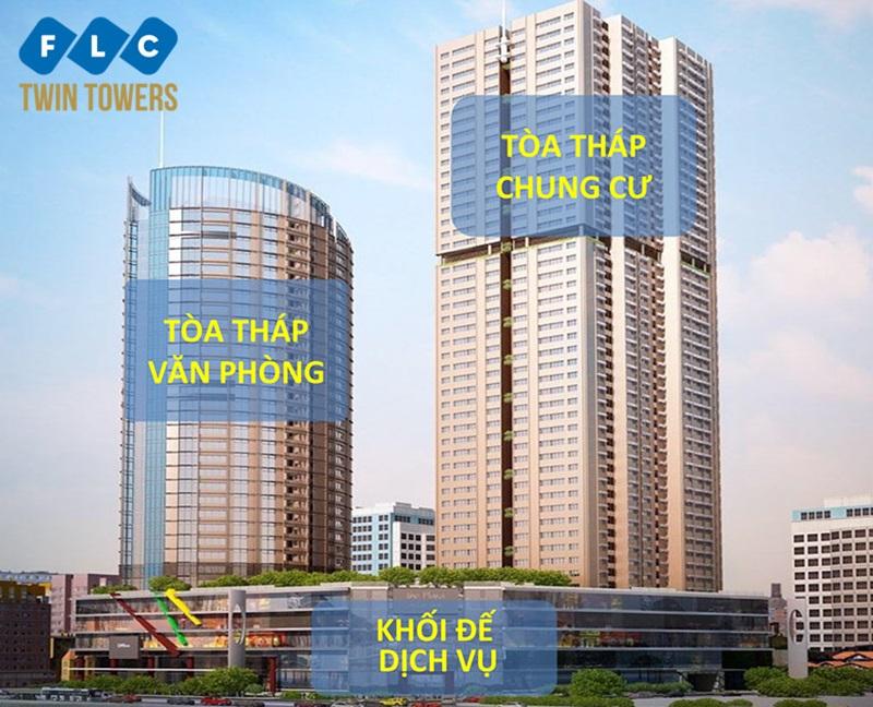 Kết quả hình ảnh cho FLC Twin Towers phối cảnh văn phòng