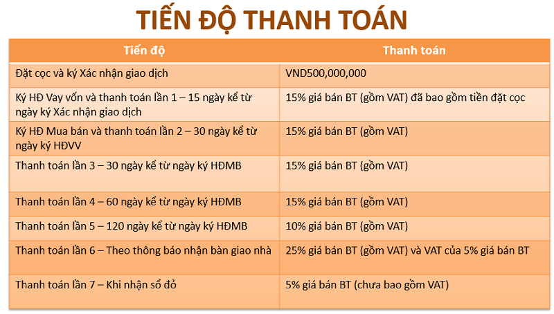 tien-do-thanh-toan-du-an-vinhomes-an-khanh