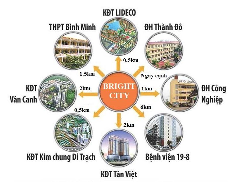 lien-ket-vung-birght-city